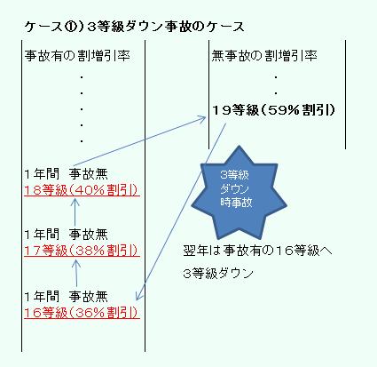 自動車保険 改定ケース1