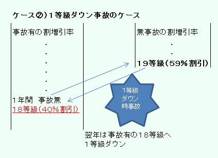 自動車保険 改定ケース2